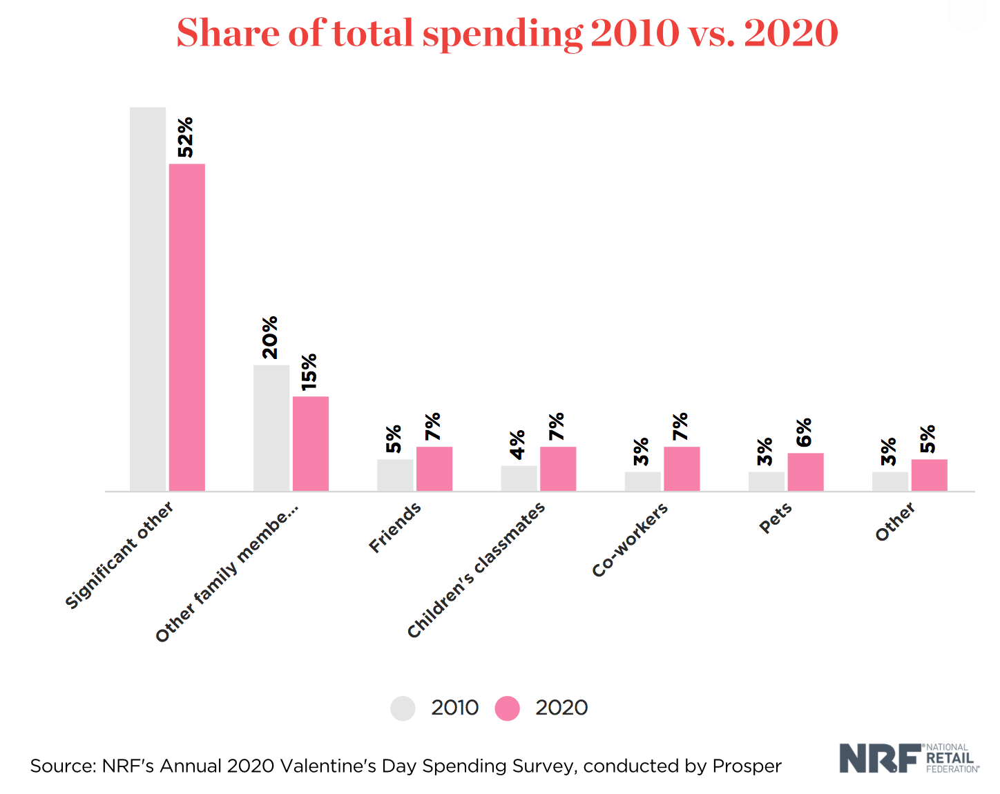 Share of total spending 2010 vs 2020 NRF